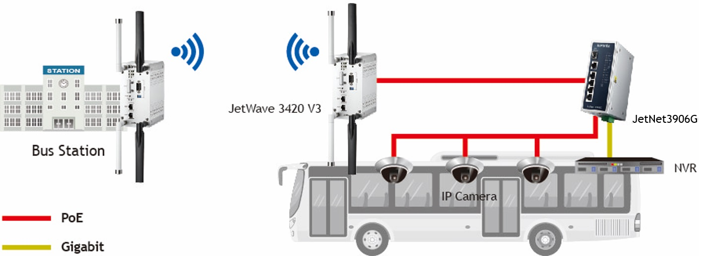 Bus Surveillance with Wireless Solution
