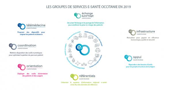 les groupes de services e-sante Occitanie en 2019