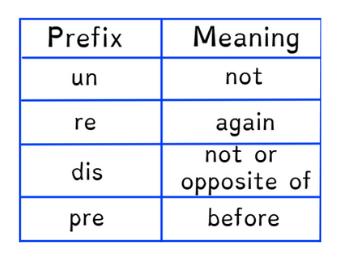 Prefix Meaning Lesson - Gynzy