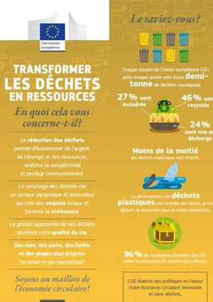 Transformer les déchets en ressources