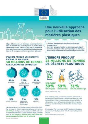 Une nouvelle approche pour l'utilisation des matières plastiques